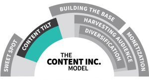Content Tilting | Image from The Content Model Inc.