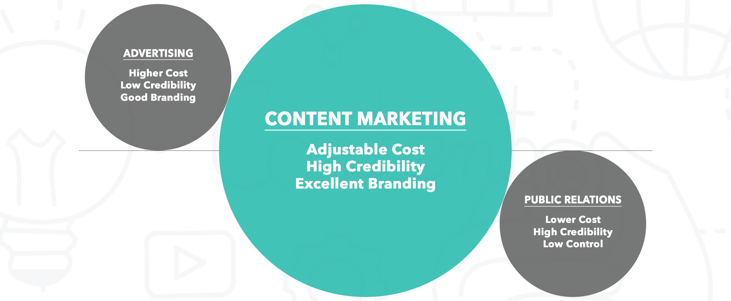 Marketing Chart from Content Studio at Martinelli Custom Publishing